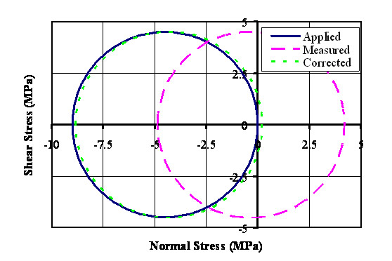 Mohr's Circle plot of experimental results showing the need for correction to stresses measured and the effectiveness of the proposed correction. In this case the results were distorted due to water absorption during the test.